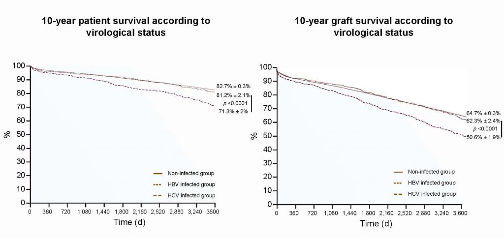 10-year-patient survival