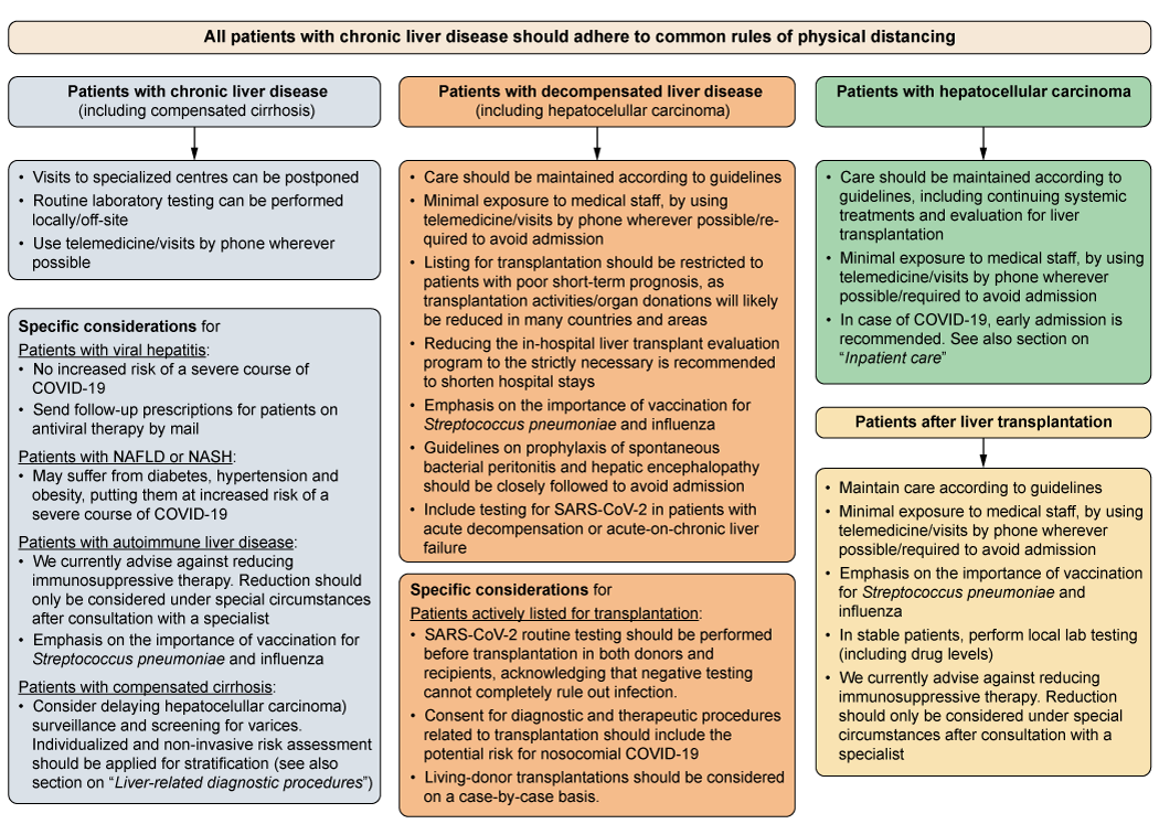 EASL-statement-coronavirus-2019
